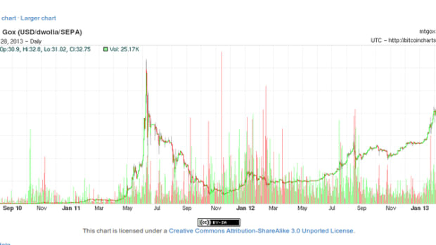 Digital assets - Bitcoin Price Breaks All Time High