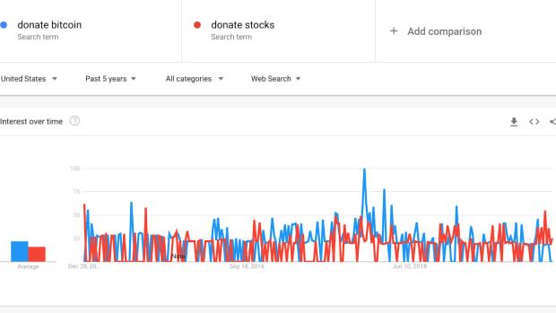 donate bitcoin as a Google search term bitcoin donations