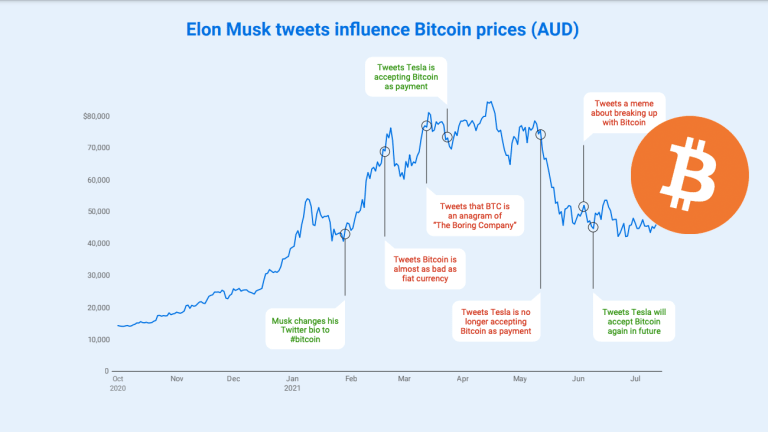 Survey: 56% of Australians Incorrectly Believe Elon Musk Invented Bitcoin
