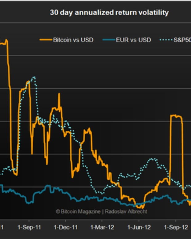 Op-ed - Bitcoin Volatility – The 4 perspectives