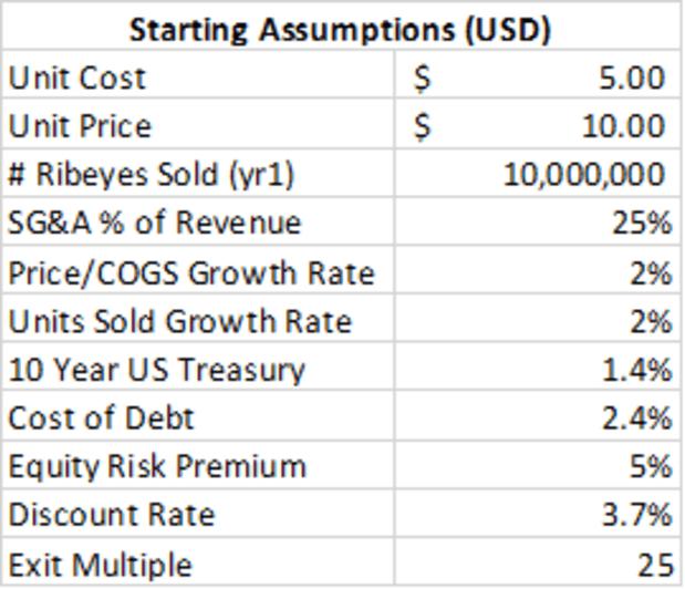 Valuing Companies Post-Hyperbitcoinization