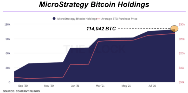 MicroStrategy And Other Whales Continue Bitcoin Accumulation
