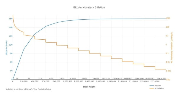 An Ode And Forthcoming Obituary To Bitcoin's Four-Year Cycle