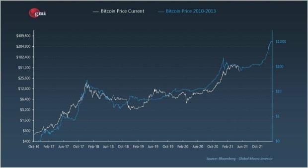 Last Week In Bitcoin: Billionaires, Texas, And Mining