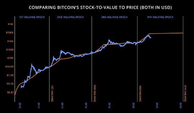 The Bumpy Road Before The Boom And Why Bitcoin Is About To Breakout