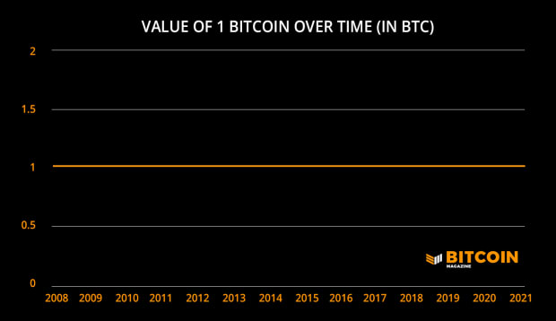 Charted Territory: The True Value Of One Bitcoin