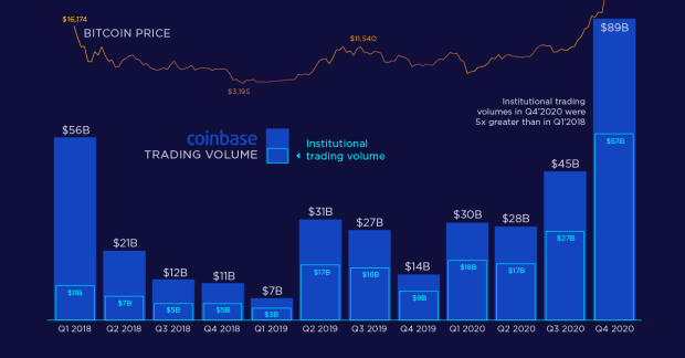 What Could Happen To The Price Of Bitcoin As Coinbase Goes Public?