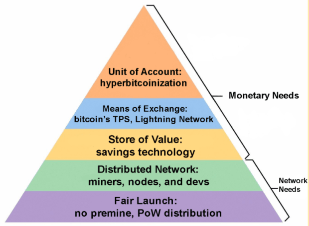 Bitcoin's Hierarchy Of Needs