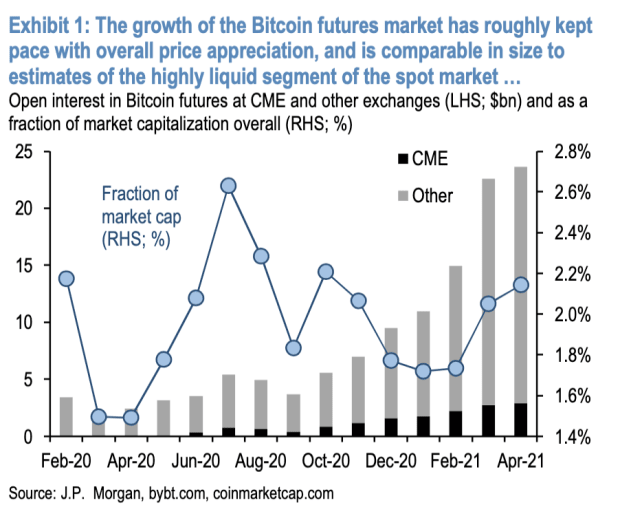JPMorgan Eyeing Bitcoin's Contango, Releases Bullish Report