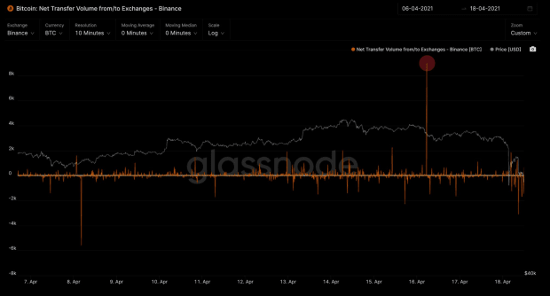 Bitcoin Sees Historic Levels Of Liquidation Across Multiple Exchanges