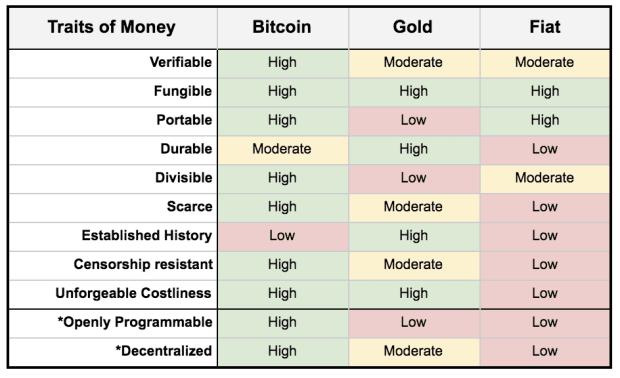 Bitcoin: Solving The Elusive Monetary Problem