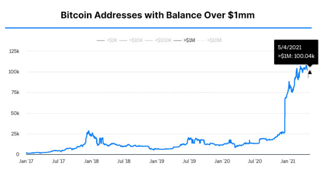 How Many Bitcoin Wallets Hold More Than $1 Million?