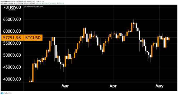 Market Analysis Demonstrates Bitcoin Price Is Nowhere Near Top Of Run