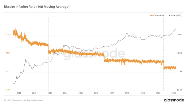 One Year After The 2020 Halving, Bitcoin Price Has Gained 533%