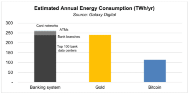 Research: Bitcoin Consumes Less Than Half The Energy Of The Banking Or Gold Industries
