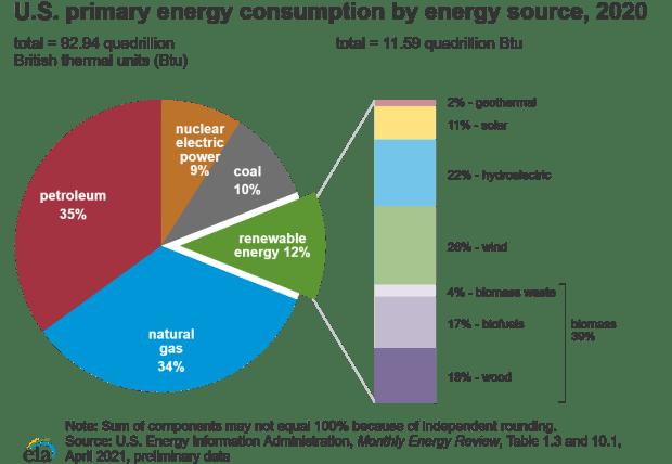02 us energy chart