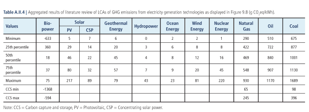 03 table aii4 carbon intensity
