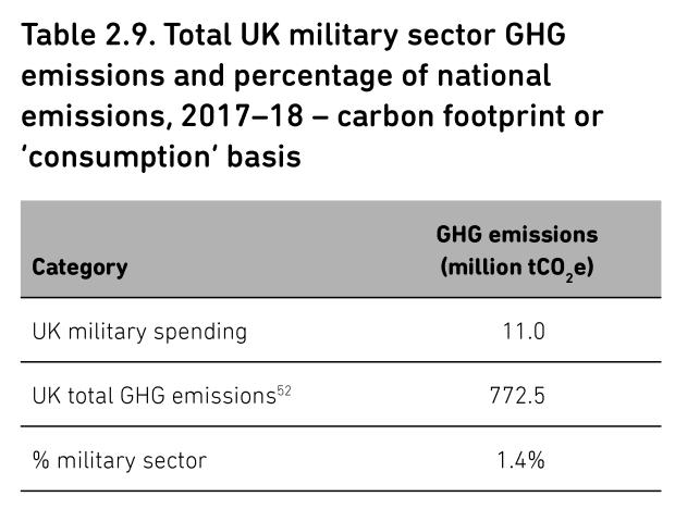 05 uk army stats