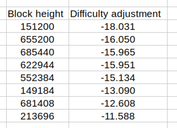 Is The Largest Difficulty Adjustment In Bitcoin's History Incoming?