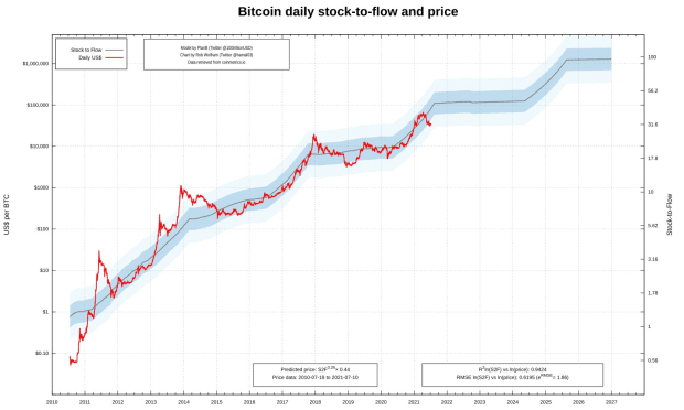 Make Or Break For The Bitcoin Price Stock-To-Flow Model