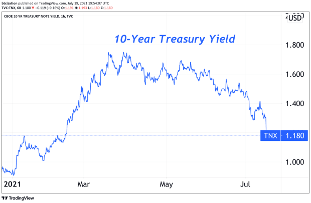 Why The Treasury Market Signals Trouble