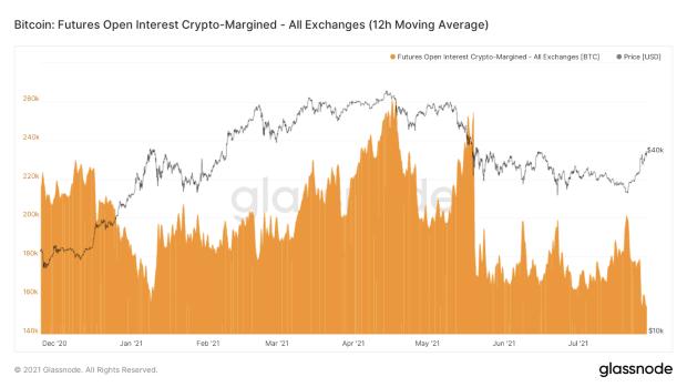 The Growing Financialization Of Bitcoin