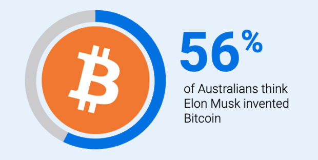 Elon Musk Survey: 56% of Australians Incorrectly Believe Elon Musk Invented Bitcoin thumbnail