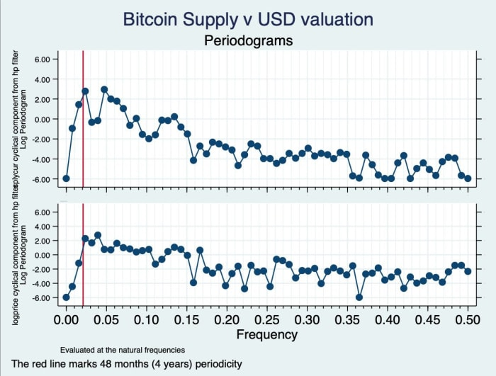 btconometrics dilution proof bitcoin supply v usd valuation chart
