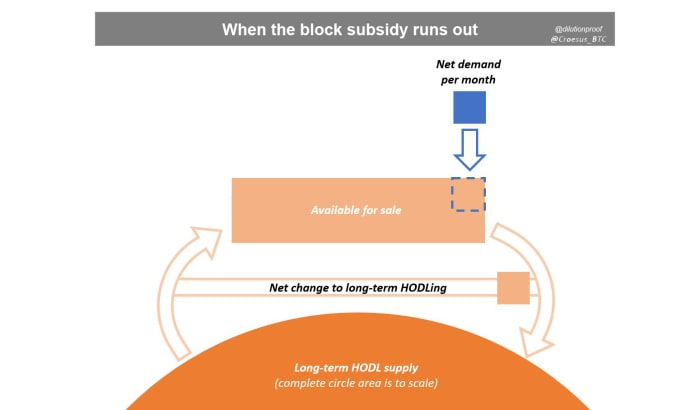 croesus btc dilution proof when block subsidy runs out