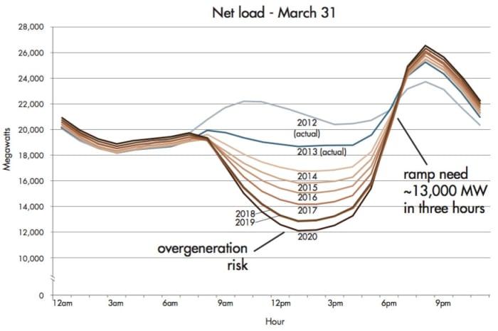 Level 39 Duck Curve Nrel energy consumption peak
