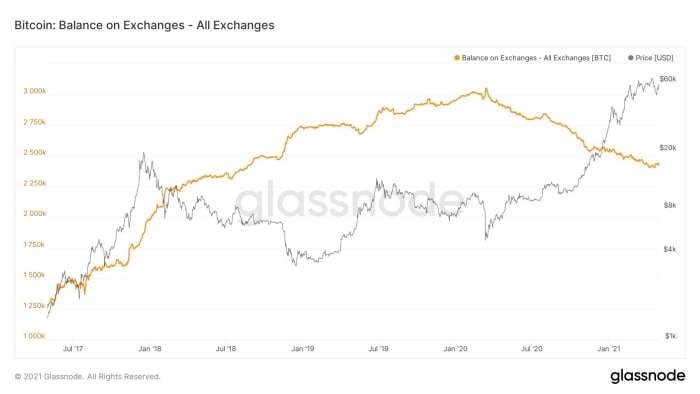Figure 13: Bitcoin balances on exchanges.