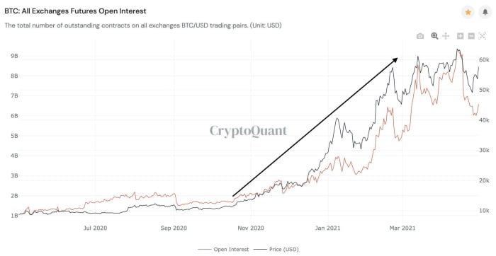 cryptoquant future exchange open interest