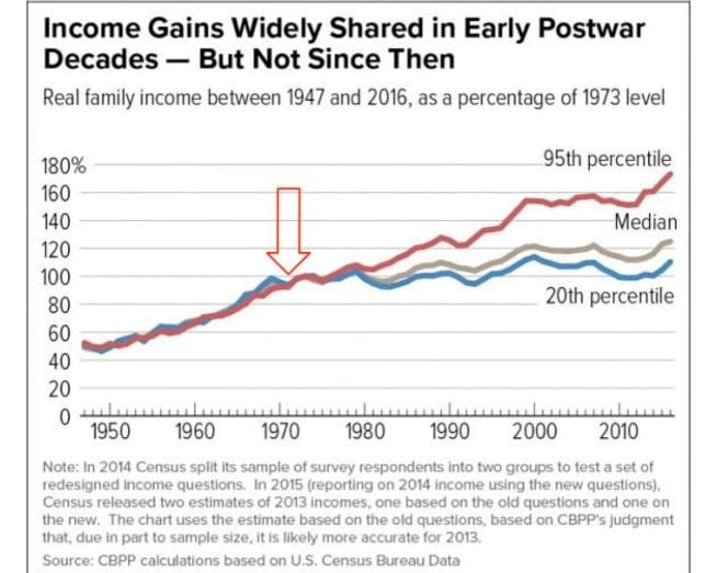 income gains not widely shared