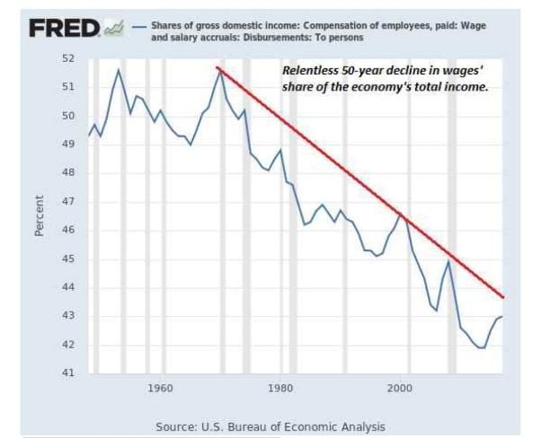 shares of gdp