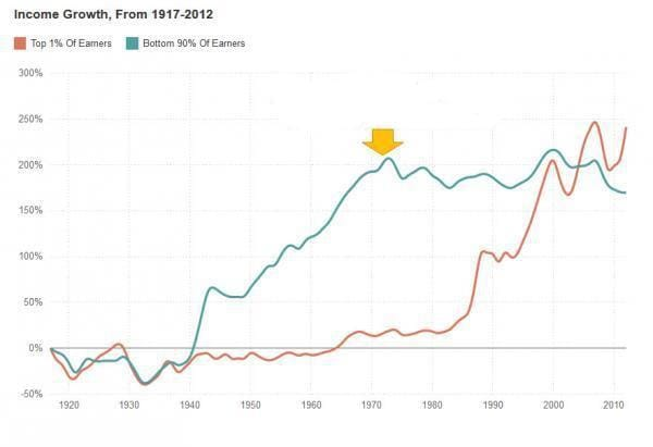 income growht from 1917 2012