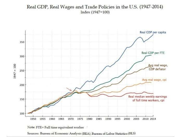 Real GDP Real wages chart