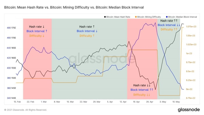 Figure 3: Bitcoin's difficulty adjustments (orange) and a 14-day moving average of the hash rate (black) and block interval (blue)
