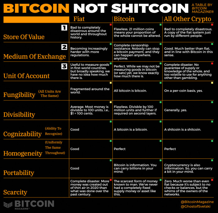 BitcoinMagazine®-bitcoin-not-shitcoin-table