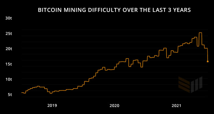 bitcoin mining difficulty over the last 3 years
