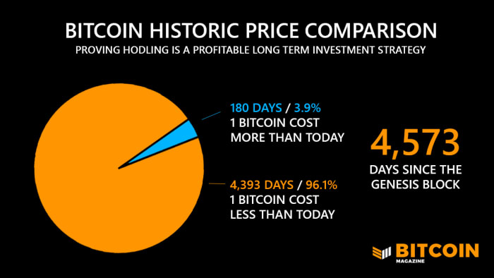 bitcoin historic price comparison proving holding is a profitable long term investment strategy