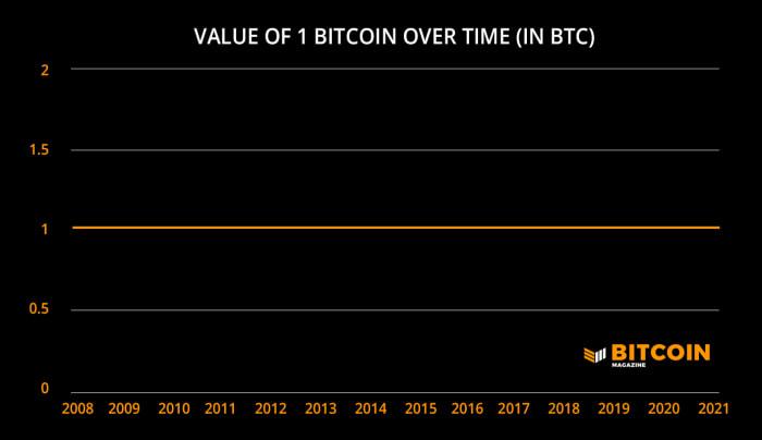 比特币的真正价值