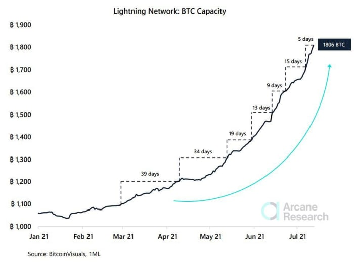 The Lightning network is growing extremely fast and now stands at 2222 Bitcoins.