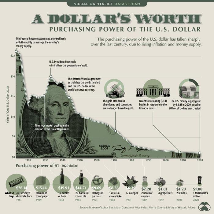 美元是过去 100 多年来最强劲的法定货币之一。然而,自 1913 年以来,它已经失去了 96% 的购买力。资料来源:Visual Capitalist。
