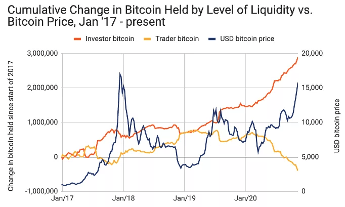 Source: CoinDesk