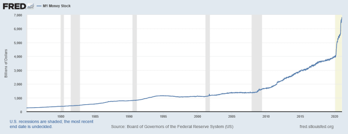 This graph above provides a visual representation of the U.S. money supply.