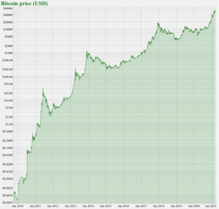 Image viahttps://bitcoin.zorinaq.com/price/