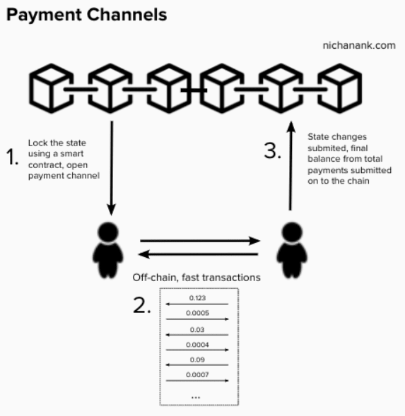Image viahttps://www.nichanank.com/blog/2019/1/5/bitcoin-scaling-lightning-network-micropayments