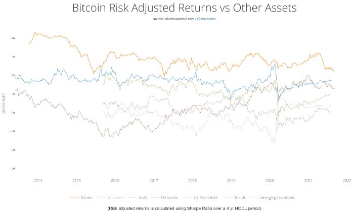 Chart 2. Bitcoin Risk Adjusted Returns versus Other Assets.