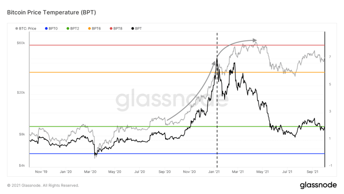 Figure 2: Bitcoin price (grey) and the Bitcoin Price Temperature (BPT, black) (source)