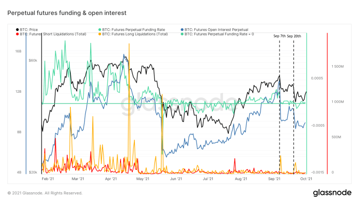 Figure 1: Bitcoin price (black), perpetual futures funding (green) and open interest (blue), as well as the total short (red) and long (yellow) liquidations (source)